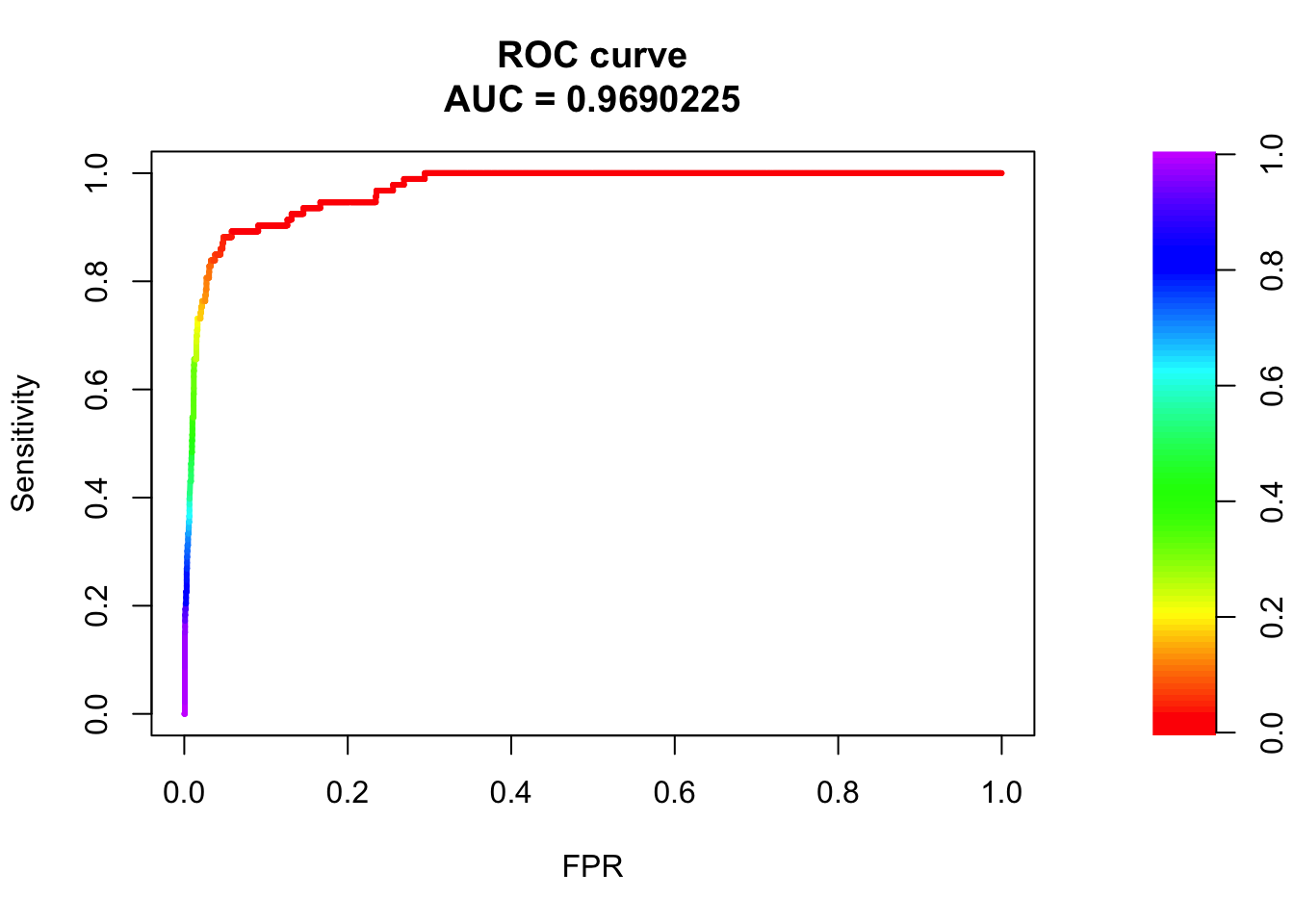Are you in genomics and building models? Stop using ROC - use PR